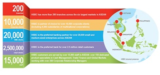 HSBC's presence and capabilities in the ASEAN region